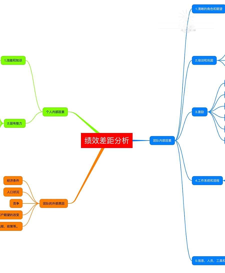 拓展加®:拓展完整学习体验,加强业务成果转化